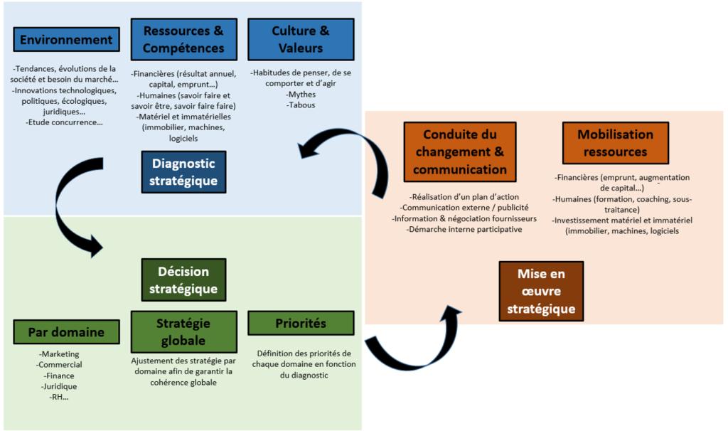 Consultant management stratégique